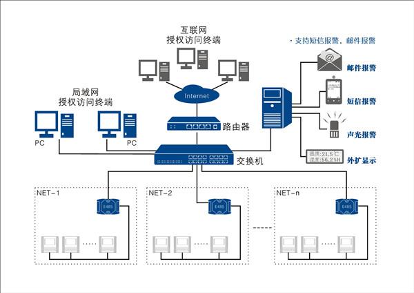 班级机房组网拓扑结构图