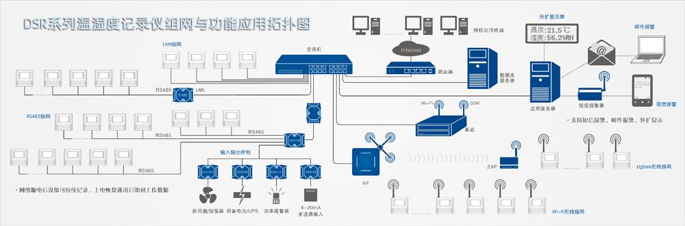 dsr系列组网温湿度系统